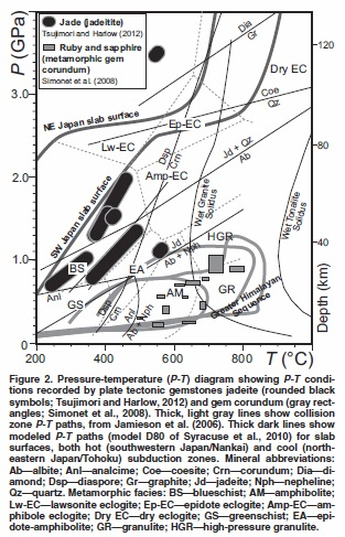 Pressure-Temperature